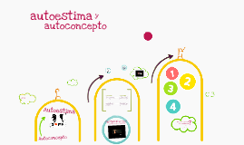Copy of autoestima y autoconcepto