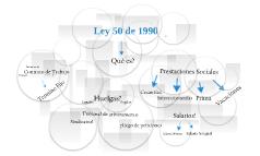 Ley 50  de 1990