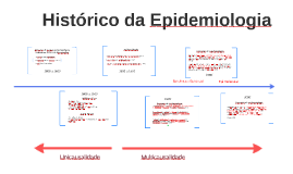 Histórico da Epidemiologia
