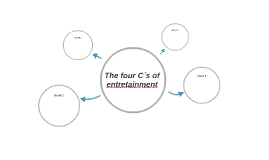 The four C´s of entretainment