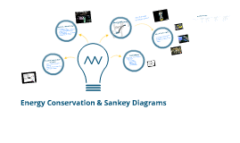Energy Conservation & Sankey Diagrams