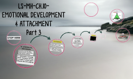 LS-MH-CH.10-EMOTIONAL DEVELOPMENT &ATTACHMENT-PART 3
