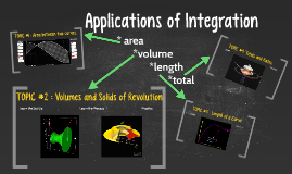 Applications of in