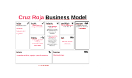 Cruz Roja Business Canvas