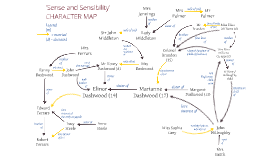 Copy of Copy of Sense and Sensibility CHARACTER MAP