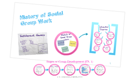 Chapter 2: Historical Developments in Group Work; Ch. 3: Stages