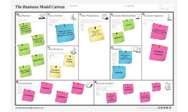 Copy of Template Canvas with Sticky Notes 프레지 템플릿