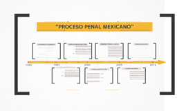 Copy of PROCESO PENAL MEXICANO