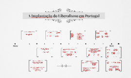 A Implantação do Liberalismo em Portugal
