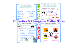 Copy of Chemical & Physical Properties & Changes