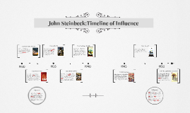 John Steinbeck:Timeline of Influence