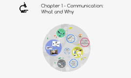 Chapter 1 - Communication: What and Why