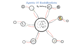 Agents Of Socialization Mind Map
