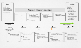 Supply Chain timeline