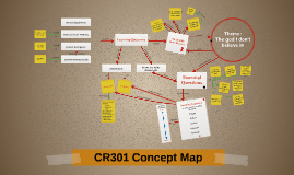 CR301 Concept Map
