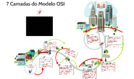 7 Camadas do Modelo OSI