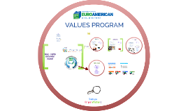 Values Program EuroSUR