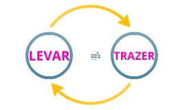 How to use the verbs LEVAR (to take) and TRAZER (to bring)