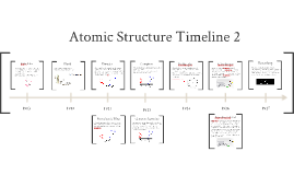 Copy of The Timeline of Atomic Structure by mem0w can0w on Prezi