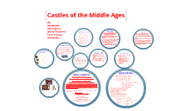 Copy of Medieval Castles