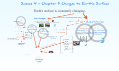 Copy of Mrs. Powell's Sci 4-9 Changes to Earth's Surface