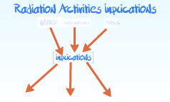 Radiation Activities Implications