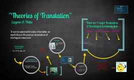 Copy of Theories of Translation