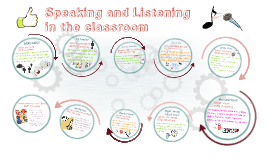 Copy of Speaking and Listening in the classroom