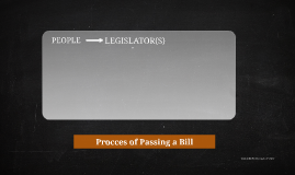 Procces of Passing a Bill