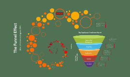 Copy of Professional Programs: The Funnel Effect