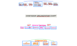 HAND BOOK ORGANIZATION CHART