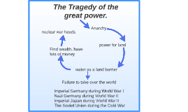 The Tragedy of the great power.
