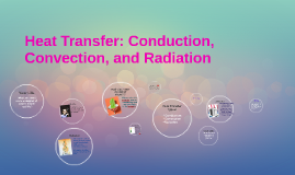 Copy of Heat Transfer: Conduction, Convection, and Radiation
