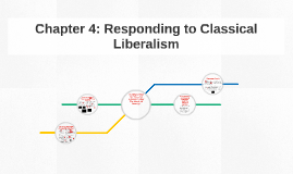 Copy of Chapter 4 : Responding to Classical Liberalism