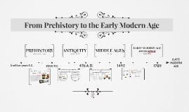 Introduction: From Prehistory to the Early Modern Age