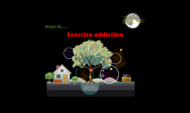 Exercise addictions