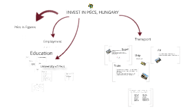 Invest in Pécs