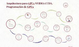 Arquitectura para GPUs NVIDIA CUDA. Programación de GPUs
