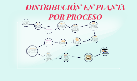 Copy of DISTRIBUCION EN PLANTA DE PRODUCCION