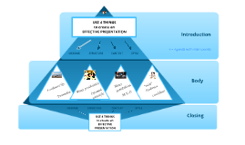Copy of The 4 Pillars of an Effective Presentation