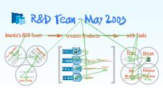 R&D May 2009