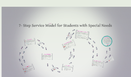 7- Step Service Model for Students with Special Needs