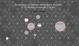 Percentage of Women Who Never Married v. Starbucks stores pe