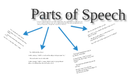 Copy of Copy of Copy of The Parts of Speech