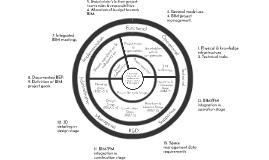 Conceptual framework for performance measurements in BIM pro