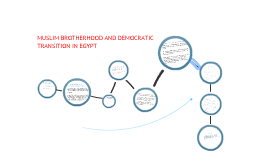 Muslim Brotherhood and Democratic Transition in Egypt