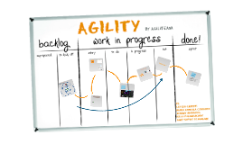 Copy of Agility Methodology