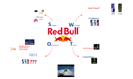 Copy of Copy of Red Bull SWOT Analysis