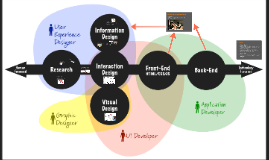 UX folyamat @Analogy