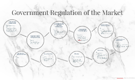 Government Regulation of the Market